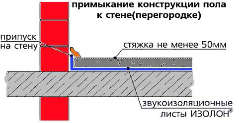Схема укладки Изолона